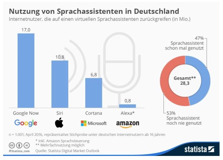 Sprachassistent Nutzung in Deutschland